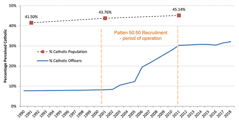 Percentage of Catholic Police Officers, 1990-2018